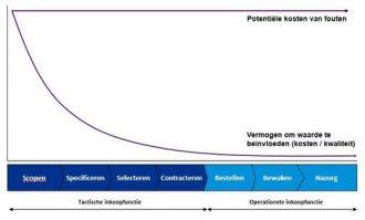 3 oorzaken van  faalkosten in aanbestedingen